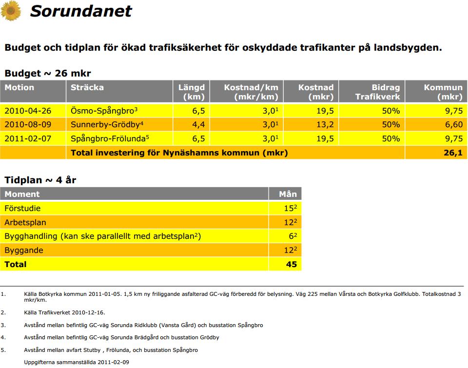 2011-02-09 - Tidplan & budget för utbyggnad av GC-vägar - 26 miljoner kronor kostar det vår kommun att bygga GC-väg mellan Ösmo och Frölunda samt mellan Sunnerby & Grödby. Om bara viljan fanns!
