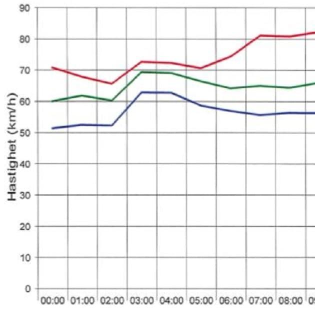 2011-11-21 - Sorundanet mäter trafiken i Segersäng - Trafiken har ökat med mer än 400% sedan Segersäng byggdes ut och motorvägen kom till!