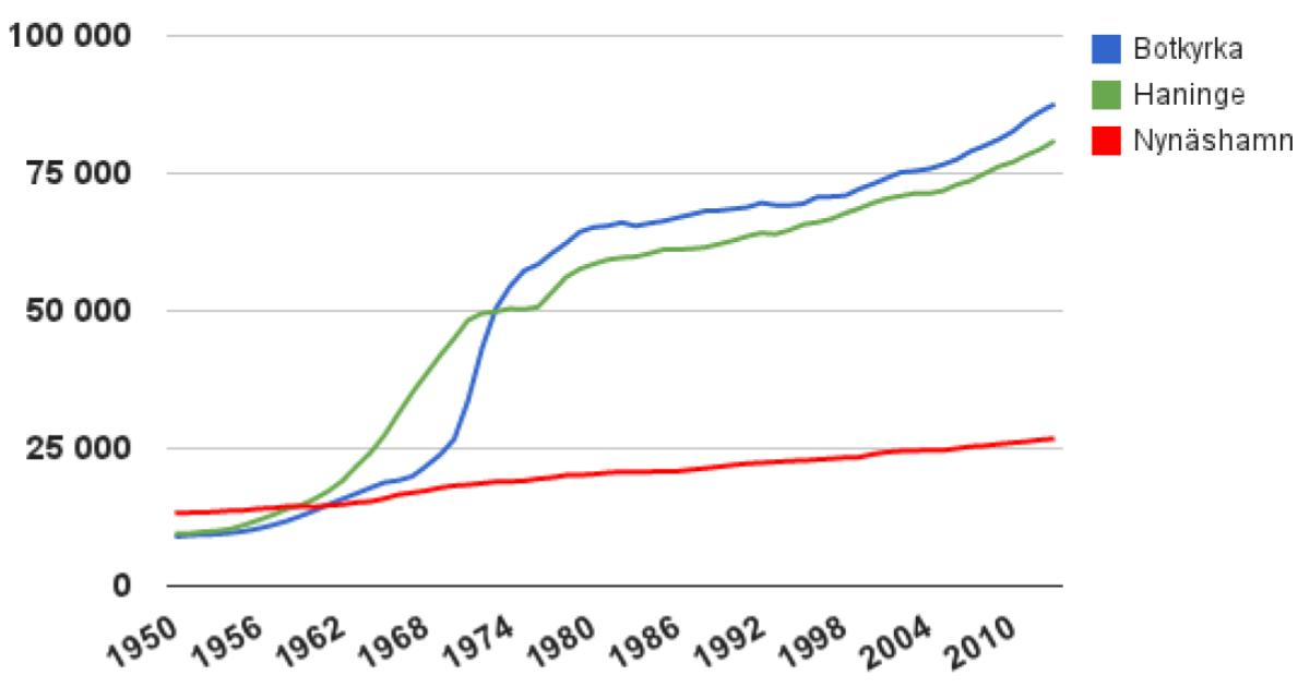 Nynäshamn når inte målet 2013 Samtidigt växer grannkommunerna så det knakar och Sverige upplever den största folkökningen på 70 år. Varför inte vår kommun?