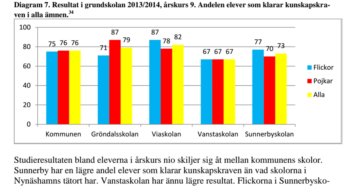 2016-02-21 - Tydliga skillnader i studieresultat mellan skolorna i vår kommun. - Vill vi ha det så? Läs mer på sida 23 i vår kommuns kartläggning.