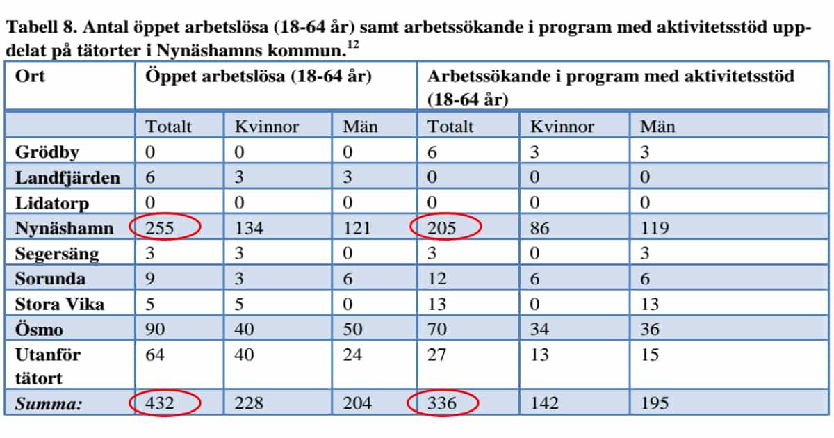 2016-03-15 - Stora skillnader i antal arbetslösa och antal arbetssökande i program med aktivitetsstöd i vår kommun - Vill vi ha så här stora skillnader i vår kommun?