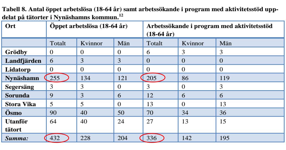 Stora skillnader i antal arbetslösa och antal arbetssökande i program med aktivitetsstöd i vår kommun Vill vi ha så här stora skillnader i vår kommun?