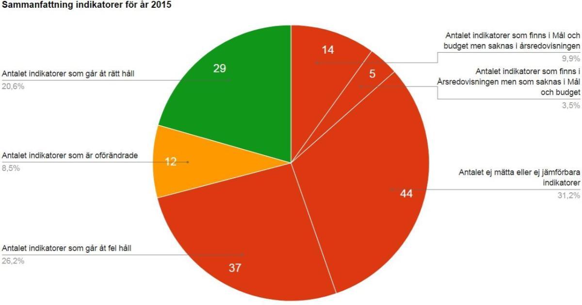 Jämförelse av indikatorerna i budget och i årsredovisning Hur ska man kunna bedöma måluppfyllelsen med olika indikatorer?