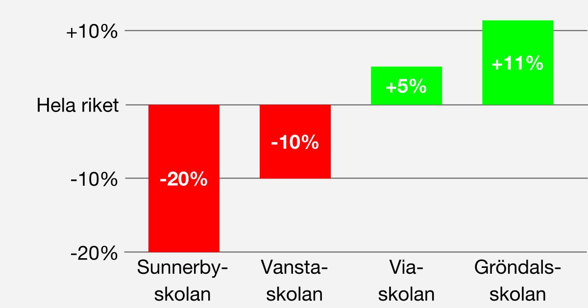 Skolresultat Skillnaderna mellan skolorna i vår kommun är upp till 31 procentenheter! I Sunnerbyskolan får 58% av eleverna godkända betyg i alla ämnen vilket kan jämföras med Gröndalsskolans 89%.