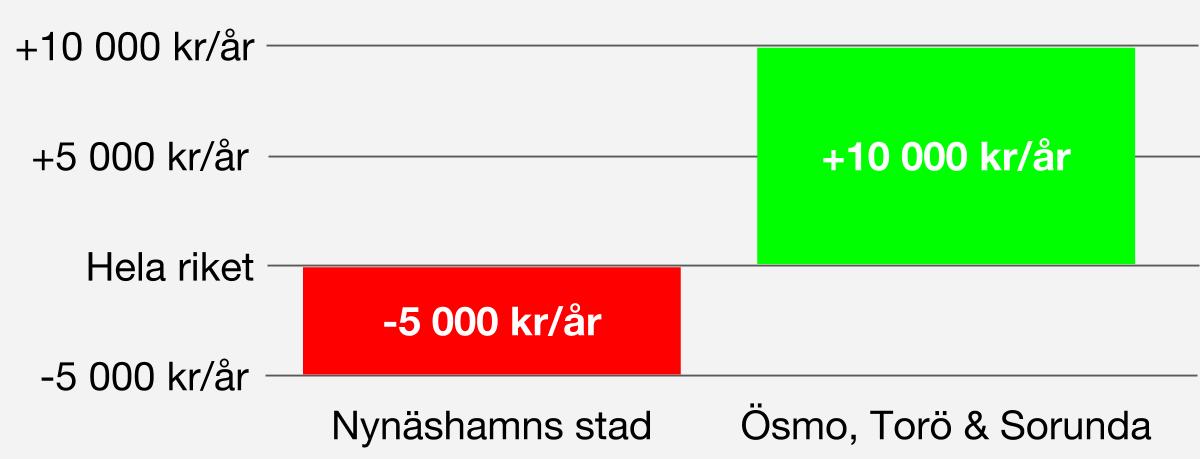Inkomster Medianinkomsten skiljer 15 000 kr/år mellan Nynäshamns stad och Ösmo, Torö & Sorunda.