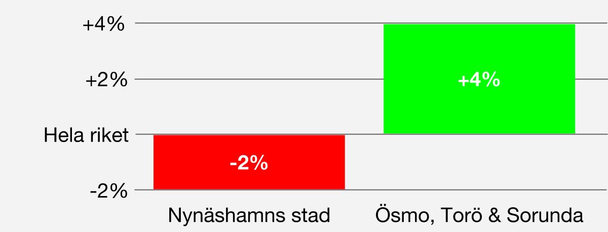 Andel förvärvsarbetande I Nynäshamns stad är andelen förvärvsarbetande 75%, d.v.s. 6 procentenheter lägre än för Ösmo, Torö & Sorunda som har 81%. För hela riket är andelen förvärvsarbetande 77%.
