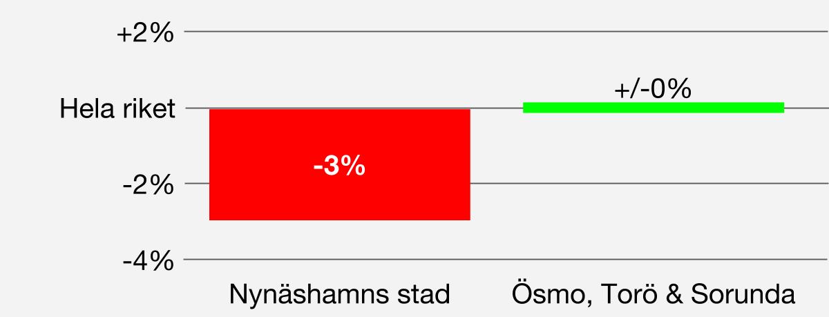 2016-08-10 - Ohälsa - I Nynäshamns stad är andelen som uppbär sjuk- och aktivitetsersättning 9%, d.v.s. 3 procentenheter högre än för Ösmo, Torö & Sorunda som har 6%, samma som i hela riket. Hälsan i Nynäshamns stad är alltså 3 procentenheter sämre än i riket.