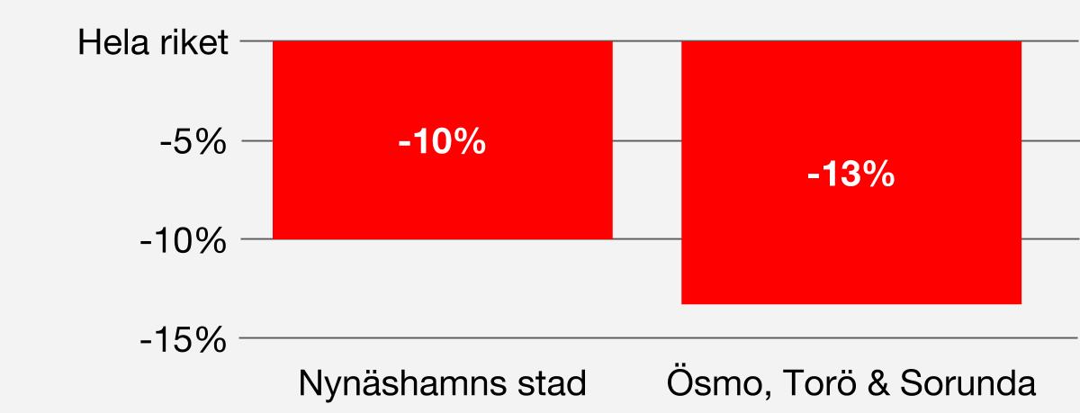 Utbildningsnivå Andelen av befolkningen 20-64 år med eftergymnasial utbildning i Nynäshamns stad är 10 procentenheter lägre och i övriga delen av vår kommun 13 procentenheter lägre än i riket.