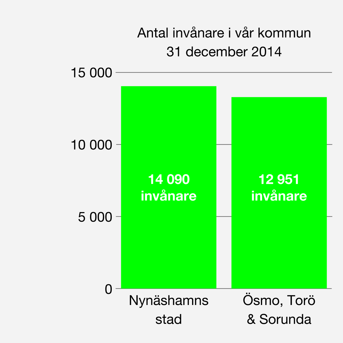 Antal invånare Vår kommuns kartläggning av landsbygden redovisar 27 041 invånare i hela kommunen 31/12 2014.