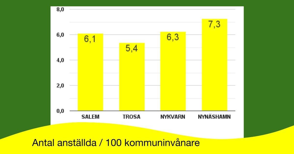 Small is beautiful! Mindre kommuner är uppenbarligen effektivare än större; färre anställda samtidigt som medborgarna är nöjdare