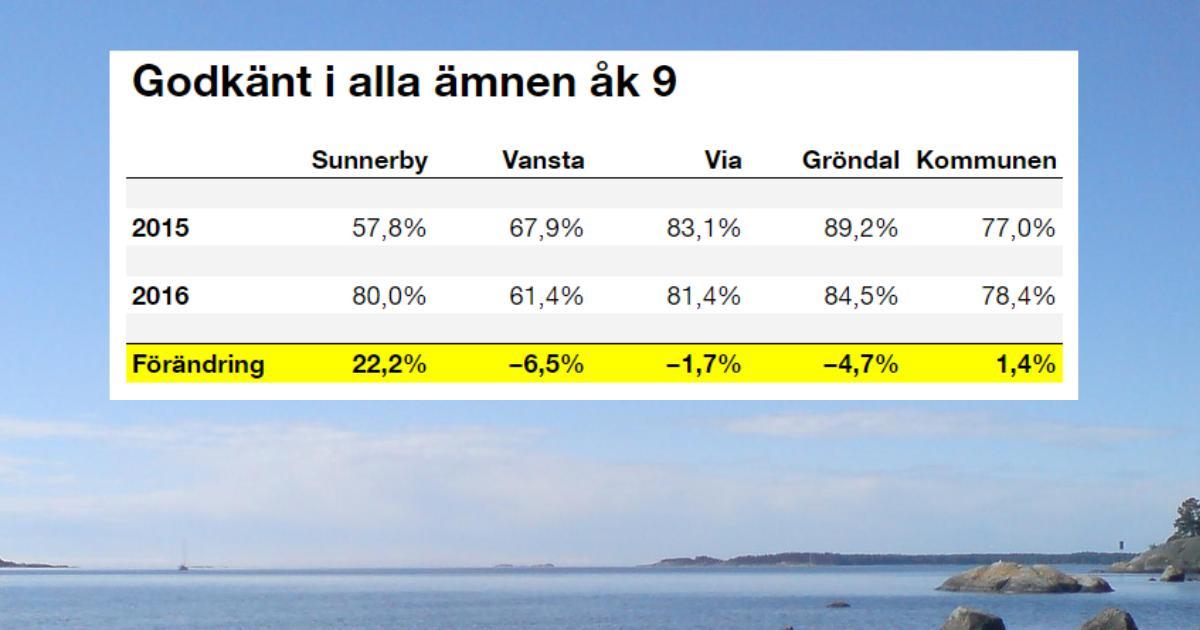 Andelen elever som lämnar grundskolan med godkänt i alla ämnen ökar En hjälteinsats i Sunnerbyskolan! Vansta, Via och Gröndal tappar.
