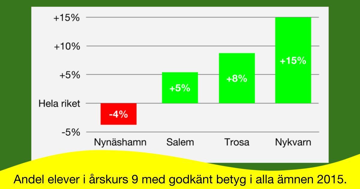 Nybildade och mindre kommuner verkar ha en bra skola! Andel elever i årskurs 9 med godkänt betyg i alla ämnen 2015 i kommunerna Nynäshamn, Salem, Trosa och Nykvarn.