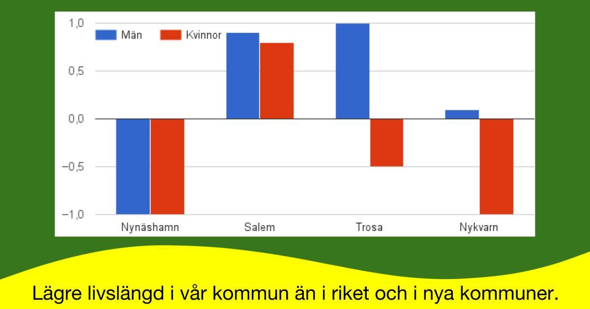 2016-11-14 - Lägre medelålder i vår kommun än i riket och i nya kommuner. - Det påstås bero på ett hårt arbetsliv och mer alkohol, fetma och rökning.