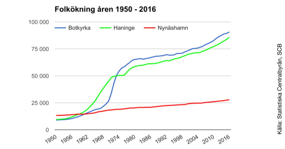 Befolkning och folkökning 1950-2016 Vår kommun ökar men beskedligt jämfört med Botkyrka och Haninge.
