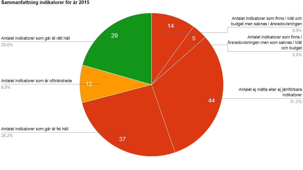 Diagram 1: Sammanfattning av indikatorer för 2015.