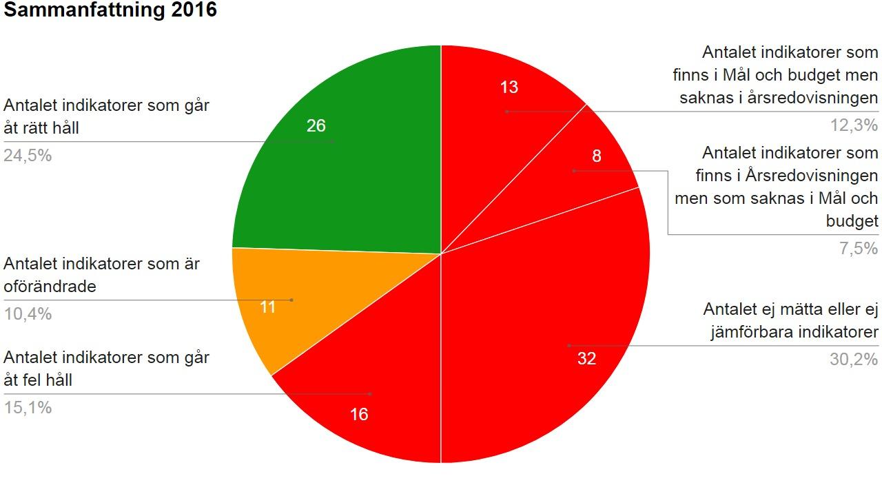 Diagram 1: Sammanfattning av indikatorer för 2016.