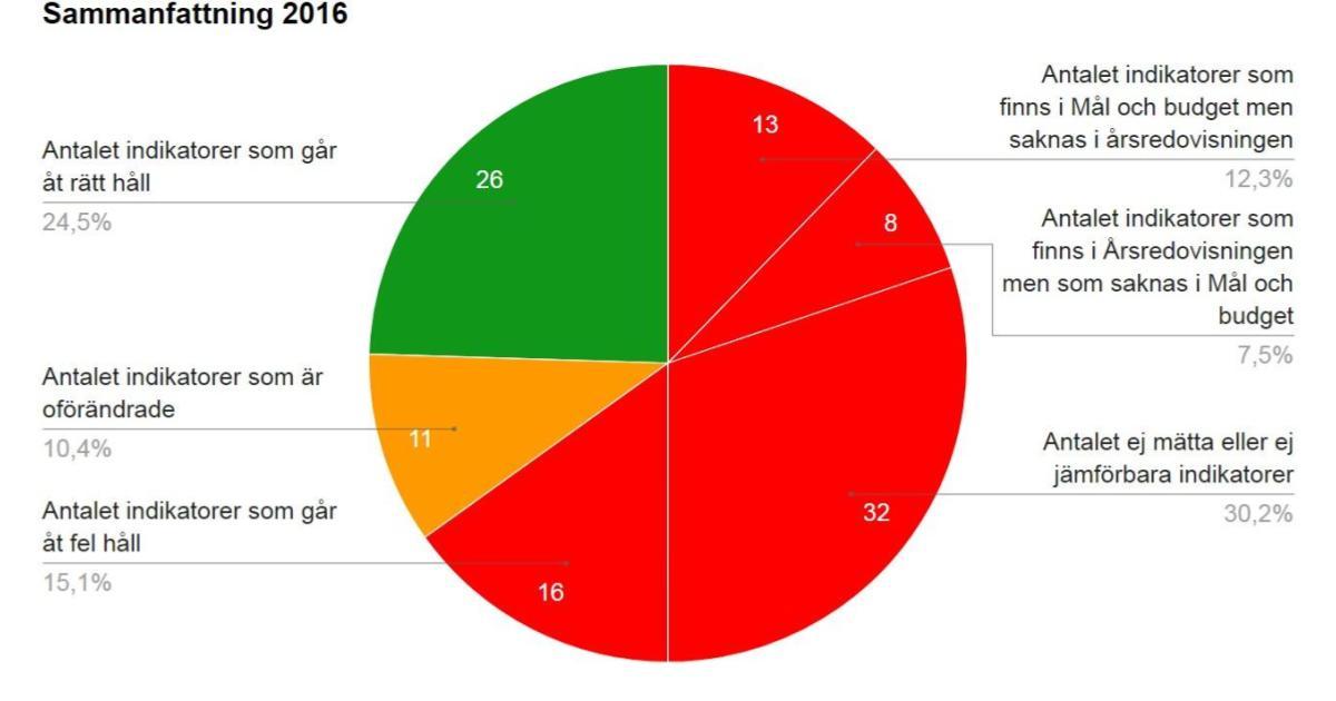 """Jämförelse 2016 Granskning av indikatorer i """"Mål och budget 2016"""" och """"Årsredovisning 2016"""" för Nynäshamns kommun."""
