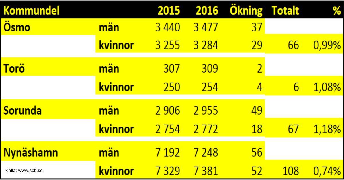 2017-08-07 - Vår kommun växer - landsbygden lockar! - Vår kommun har ett mål att befolkningen ska växa 1-2% årligen. Vi jämför kommundelarna / församlingarna.