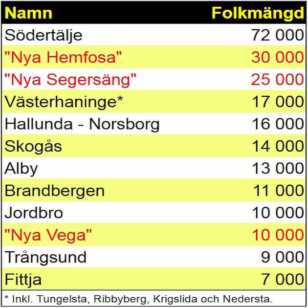 """2017-09-14 - Hur många är många? - Det talas om 25 000 invånare i """"Nya Segersäng"""". Vi jämför med några orter i våra grannkommuner. Siffrorna är avrundande nedåt. Vi tänker att dessa siffror kan ge en uppfattning om omfattningen av """"Nya Segersäng""""."""