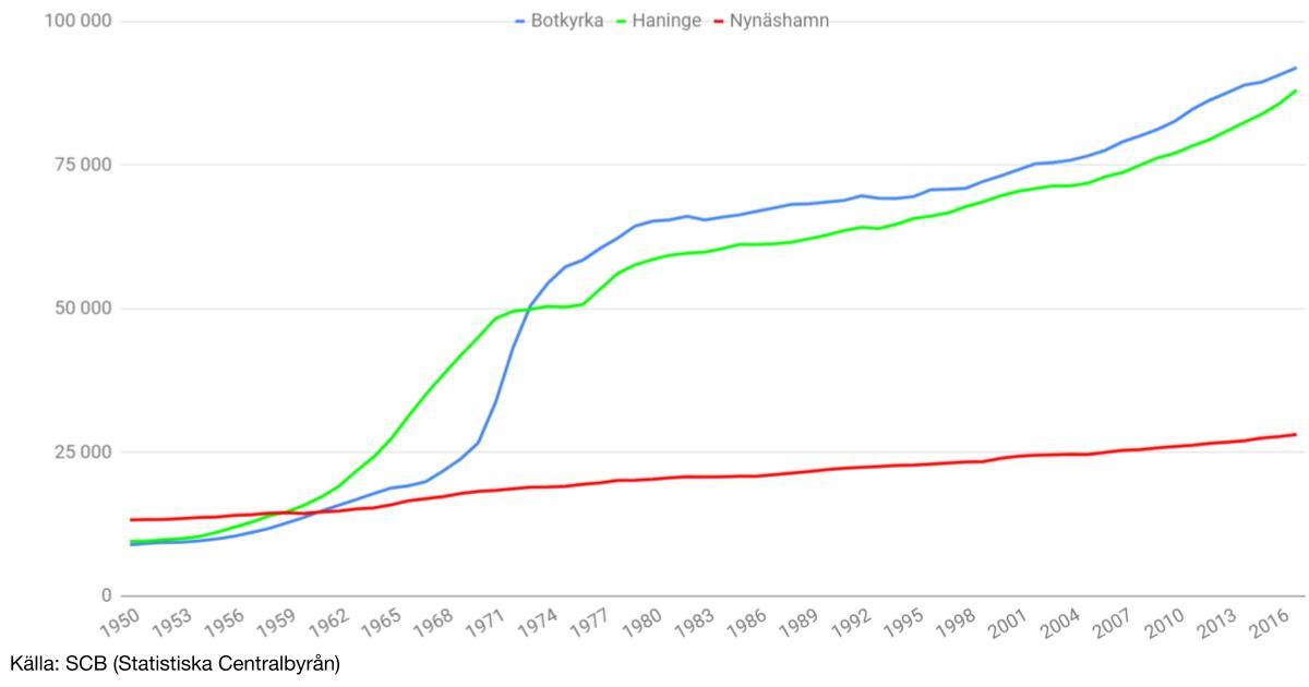 Folkökning i vår kommun 1950 - 2017 Under 2017 växte vår kommun med 357 personer, nästan 1,3%.
