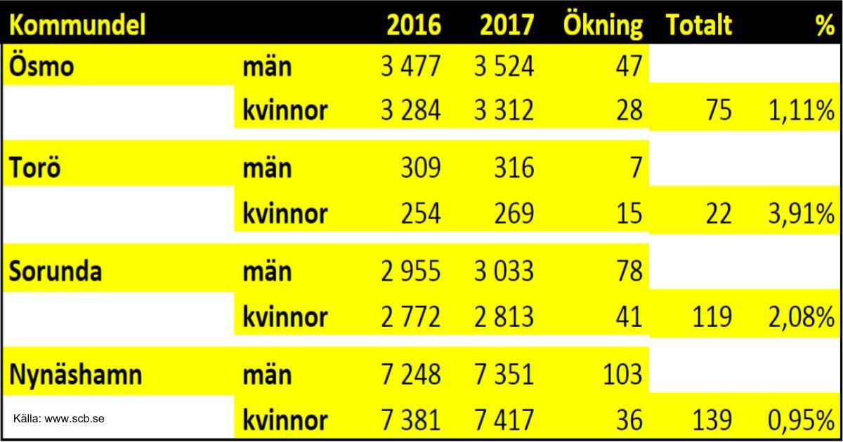 2018-08-07 - Vår kommun växer - landsbygden lockar! - Vår kommun har ett mål att befolkningen ska växa 1-2% årligen. Vi jämför kommundelarna / församlingarna.