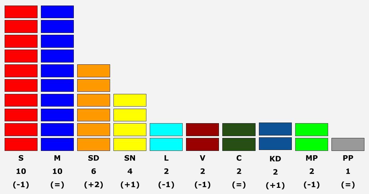 Mandatfördelning i vår kommun Vi tar 4 av 41 mandat i Kommunfullmäktige 2018-2022