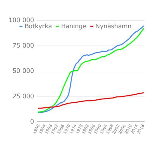 2020-09-10 - Befolkningsutveckling - Utveckling i vår kommuns olika delar och prognos fram till 2050.