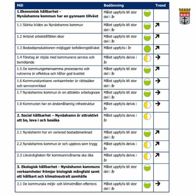 2020-10-01 - Särskilt yttrande gällande Tertialrapport 2 - Vi vill att måluppfyllelsen i verksamhetsberättelsen för 2020 bedöms utifrån uppsatta indikatorer och inte utifrån åtaganden, som man inte har mätt resultatet av.