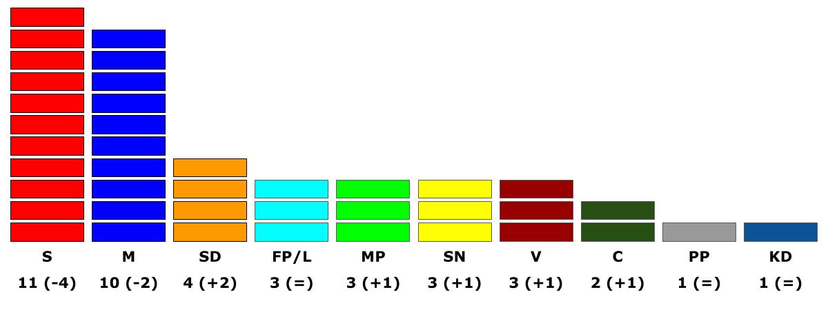 Hur många mandat har Sorundanet? Rätt svar är 3 mandat! Det finns totalt 41 mandat i Nynäshamns kommunfullmäktige. Socialdemokraterna har 11, Moderaterna har 10 och Sverigedemokraterna har 4. Folkpartiet, Miljöpartiet, Sorundanet och Vänsterpartiet har 3 var. Centerpartiet har 2, Kristdemokraterna och Pensionärspartiet har 1 var.