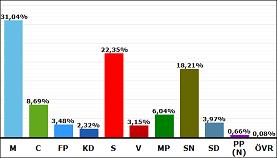 2010-09-20 - 3:e störst i valdistrikt Nynäshamn 20! - Vi tackar Dig som röstade på oss!