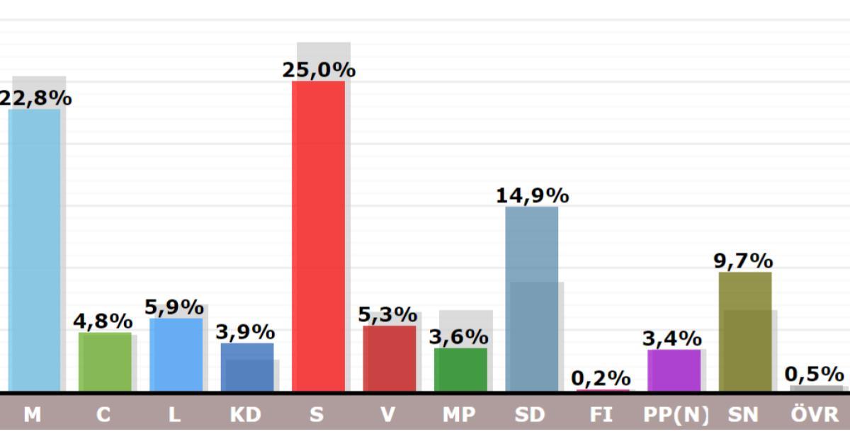 Valresultat i procent i Nynäshamns kommun 2018